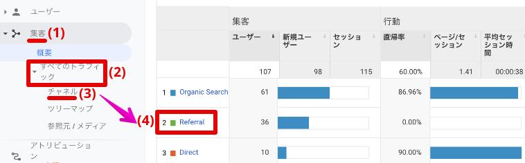 Googleアナリティクスで、集客→すべてのトラフィック→チャネル→Referralへと進む