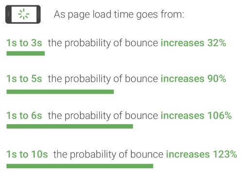 グーグルによるモバイルページ表示速度と直帰率の関係性の表