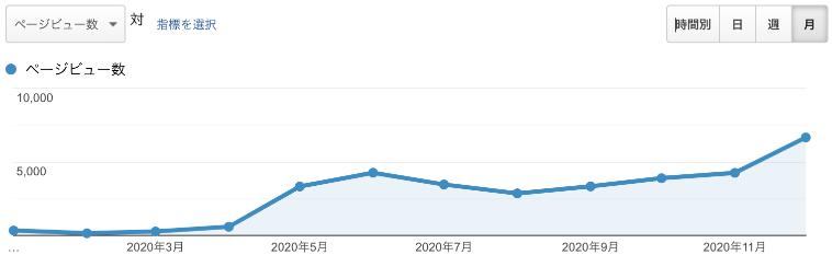 ページビュー数の推移グラフ