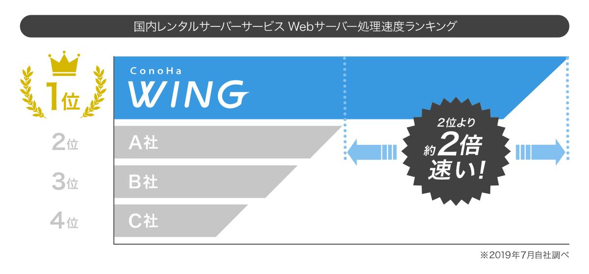 ConoHa WINGは、国内レンタルサーバー処理速度No.1