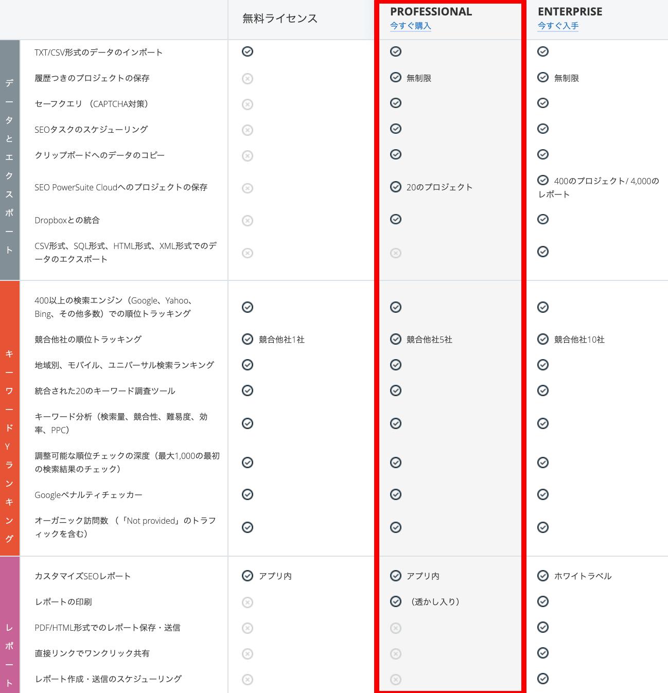 Rank Trackerの製品特徴