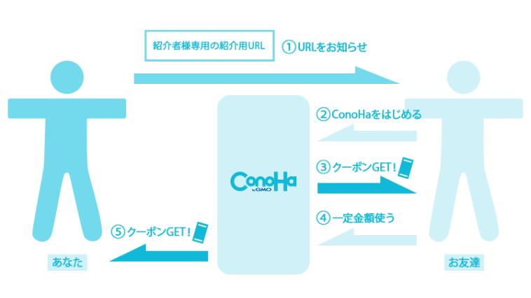 Conoha(コノハ)の友達紹介サービス「このとも」